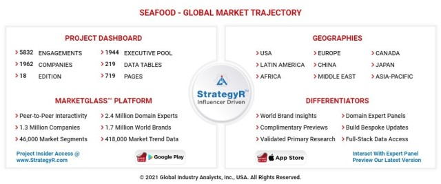 global seafood market